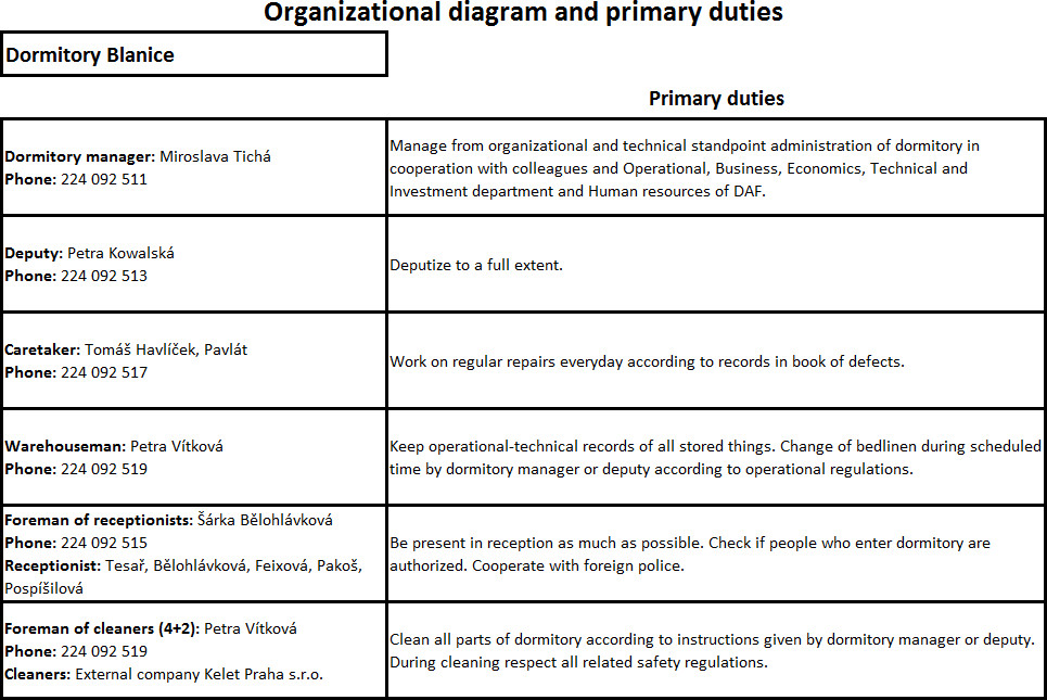 organizational diagram